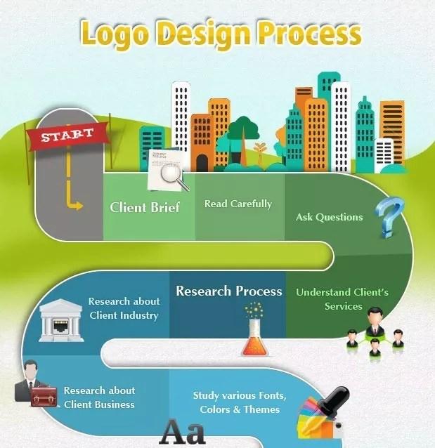 Roadmap to Creative Design Process