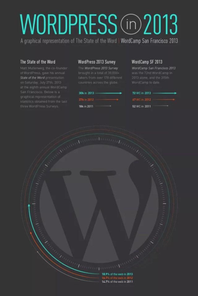 wordpress infographic 2013 e1377090739690 684x1024 - WordPress Infographic 2013