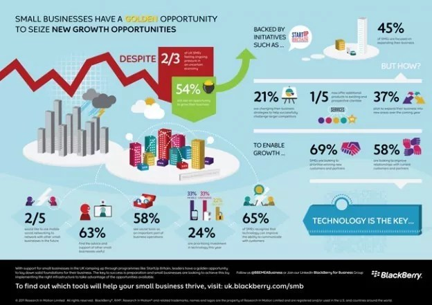 BlackBerry SMB Infographic1 624x441 - Best Infographics For Your Inspiration
