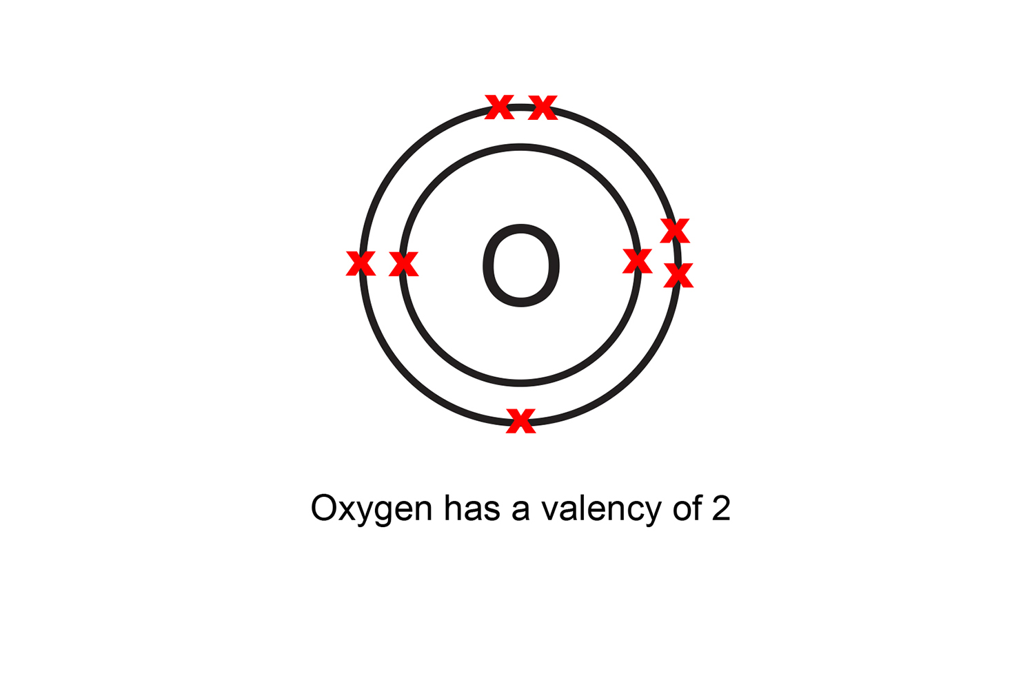 Valency Is The Number Of Bonds An Atom Can Make With Others