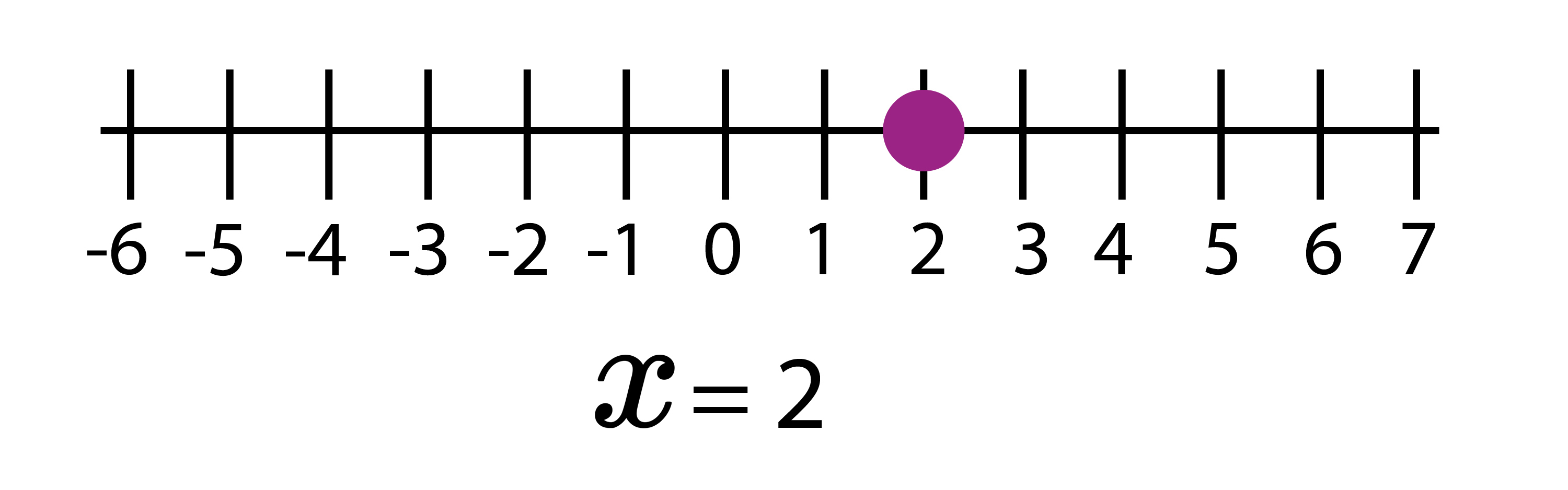 Inequalities Can Be Represented On A Number Line