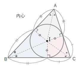 三角形の内心