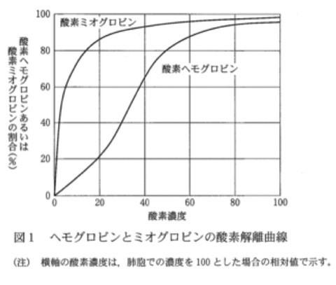 ヘモグロビン・ミオグロビン酸素解離曲線