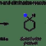 脱離酵素(リアーゼ)の種類