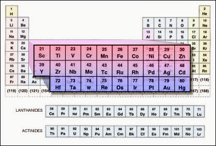 遷移元素と錯イオン
