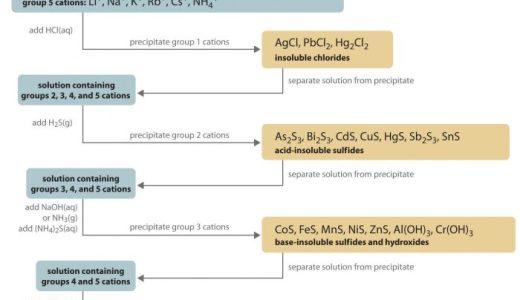 混合水溶液からの金属イオン分離(系統分離)
