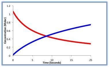 化学反応の速さ