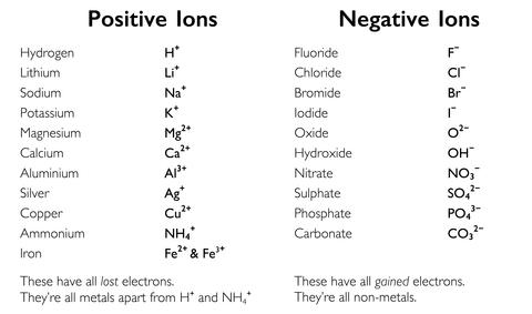 イオン式・分類(単原子イオン、多原子イオン)