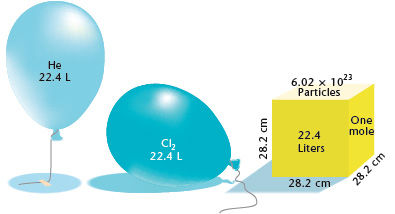 物質量と気体