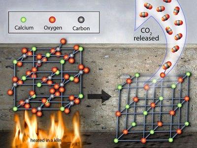 カルシウムの化合物