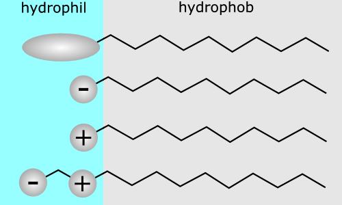 界面活性剤の構造・性質・用途
