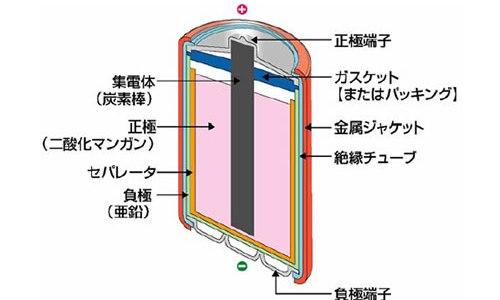 マンガン乾電池(塩化亜鉛乾電池)の構造と電流が流れる仕組み
