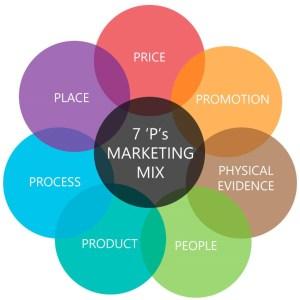 The-Marketing-Mix-The-7-Ps Marketing theo yêu cầu    Manage.vn