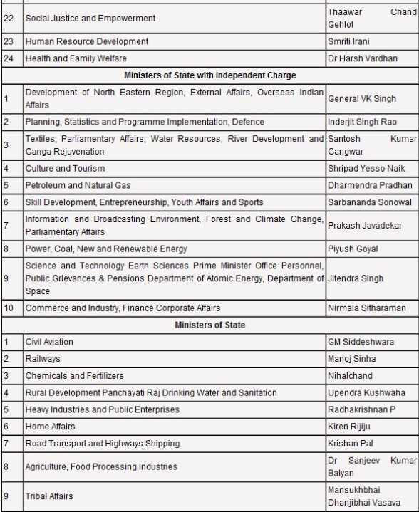 Bjp Cabinet Ministers List 2017   www.stkittsvilla.com