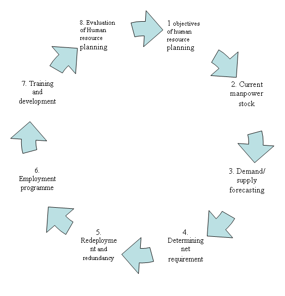 planning control cycle The control cycle is the iterative process of planning, monitoring outcomes,  assessing results, and making revisions the control cycle is commonly applied  to the.