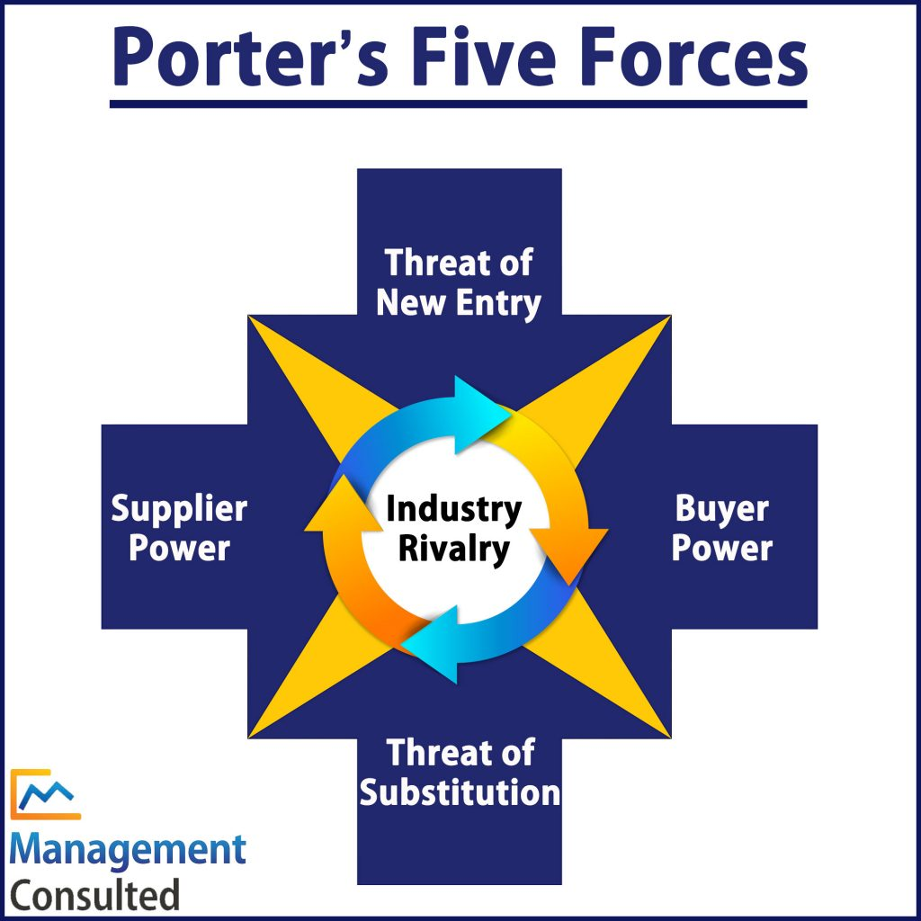 Porter S Five Forces Explained