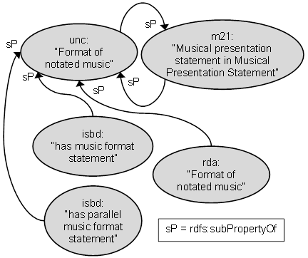 RDF graph of Music format ontology