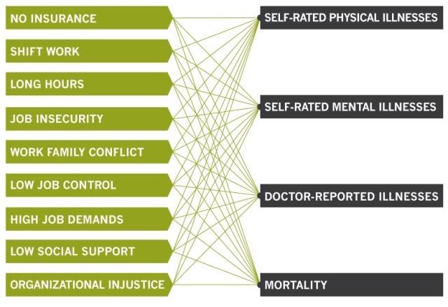stress (Pfeffer et al. 2015)