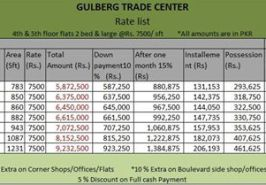 4th 5th Floor 2 Bed Flats Price List Gulberg Trade Center