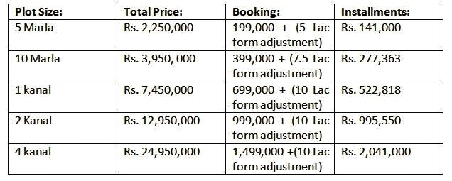 Citi-housing-faisalabad-prices