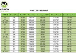 Mellow Mall First Floor Prices