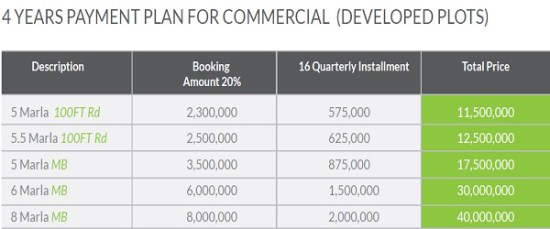 Park Avenue Commercial Plots Payment Plan