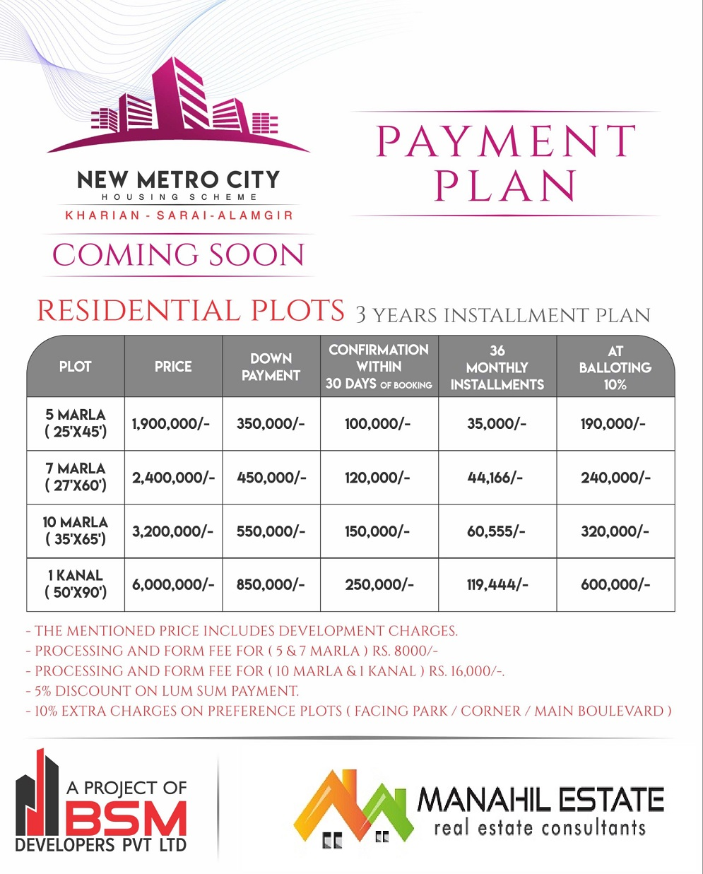 New Metro City Kharian Payment Plan
