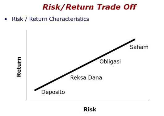 produk resiko untung karateristik dunia insvestasi
