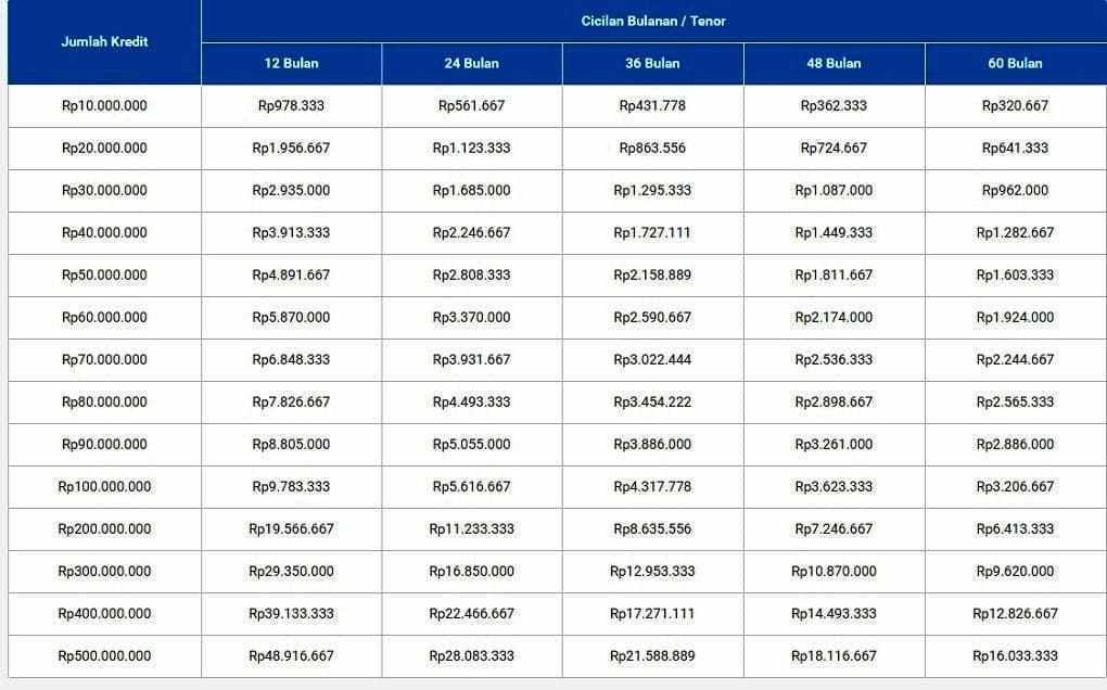 Tabel Pinjaman Bank Bri Terbaru Belajar Perbankan Online