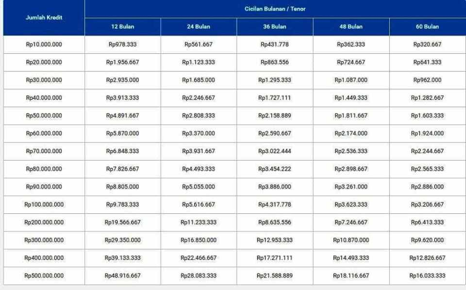 Tabel Pinjaman Bank BRI Terbaru