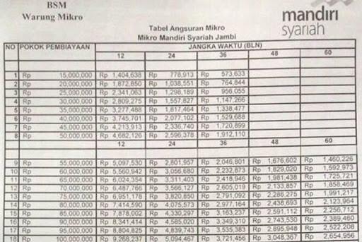 Tabel Cicilan Pokok Dan Bunga Pinjaman Bank Syariah Mandiri