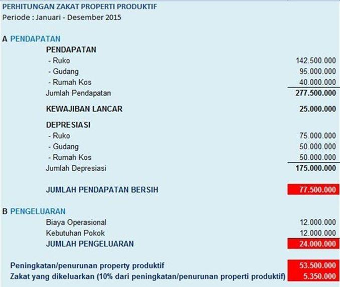 Form Perhitungan Zakat Property