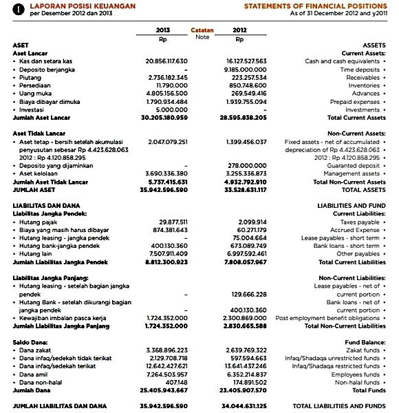 contoh laporan keuangan yayasan