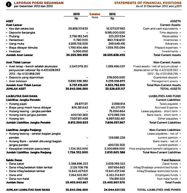 Laporan Keuangan Yayasan Pengelola Zakat Infak Sedekah