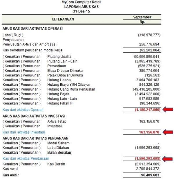 Komponen Inti Laporan Cash Flow Dan Contoh Analisisnya
