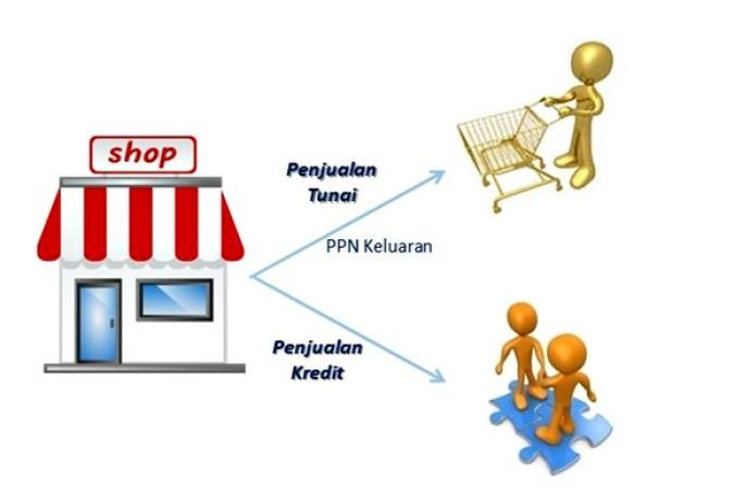proses transaksi jual beli