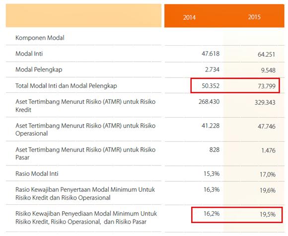CAR, Modal, ATMR BNI 2014-2015