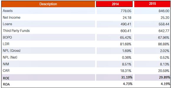 contoh analisis laporan keuangan