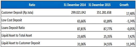 Liquidity BNI tahun 2014-2015