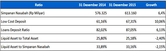 analisis laporan keuangan bank mandiri - Liquidity