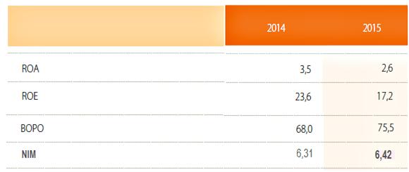 ROA, ROE, BOPO, NIM BNI 2014-2015