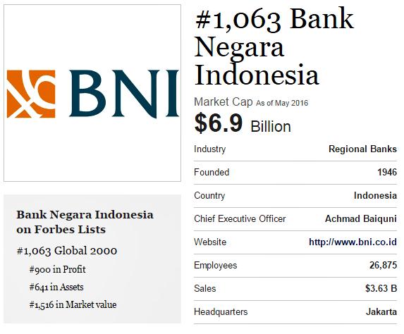 Data Keuangan BRI