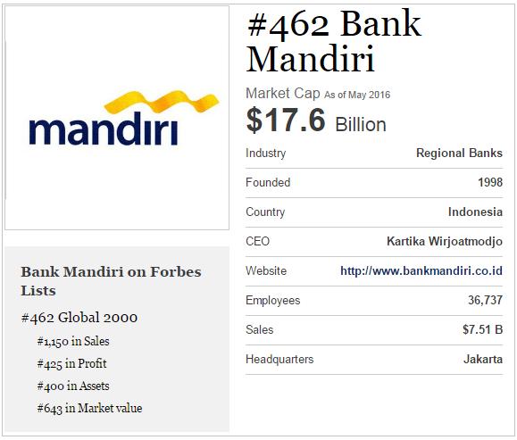 laporan keuangan bank mandiri