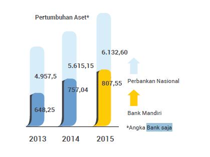 pertumbuhan aset bank mandiri 2015