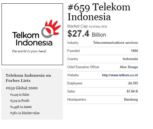 Posisi Telkom di Forbes The Global 2000 tahun 2016