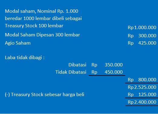 perhitungan nilai buku per lembar saham - contoh modal