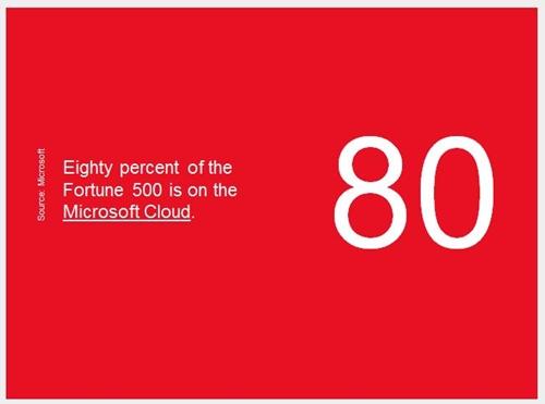 pengguna microsoft fortune 500