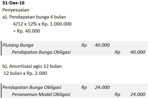 akuntansi obligasi.1