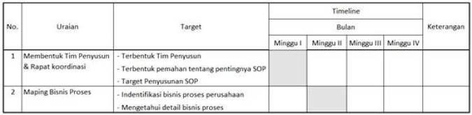 contoh timeline penyusunan SOP