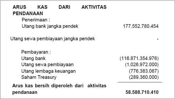 Laporan Cash Flow untuk aktivitas pendanaan PT DPUM Tbk